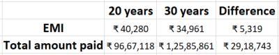 20 years vs 30 years loan comparison