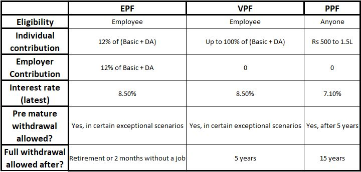 Provident Fund (EPF, PPF, VPF) Comparison
