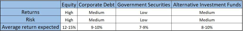 National Pension Scheme NPS Asset Classes