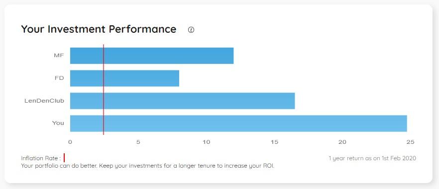 P2P Lending Peer to Peer Lending Performance