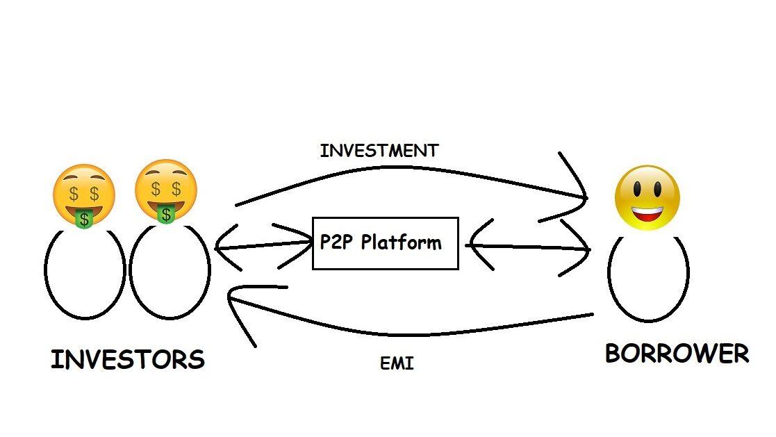 P2P Lending Peer to Peer Lending