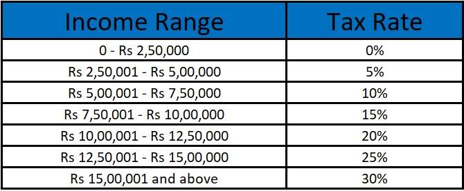 Salary and Tax CalculationTax Slab New Regime